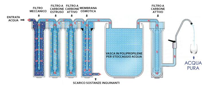 Acqua senza PFAS – Depuratori d'acqua ad osmosi inversa